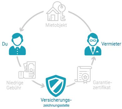 fintiba-Mietkautionsversicherung-Deutschland-Prozess