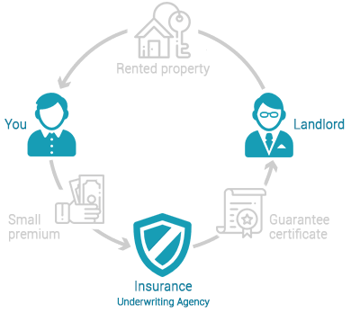 fintiba-rent-deposit-insurance-germany-process